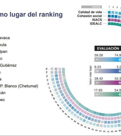 CAE LA CAPITAL DE QUINTANA ROO: Chetumal, gobernada por Morena, una de las peores ciudades para vivir en México, según estudio
