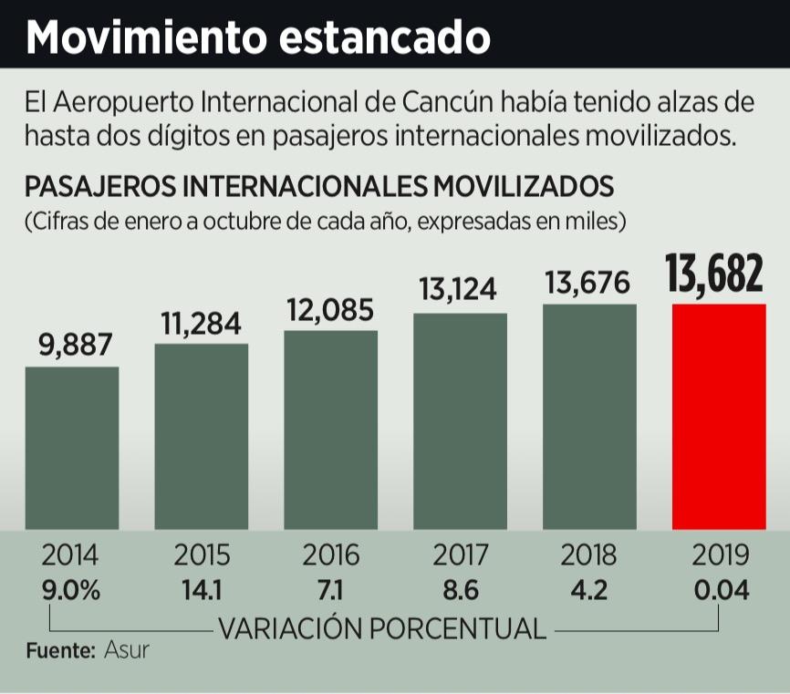 ESPANTÓ EL SARGAZO A TURISMO EN CANCÚN: Reportan estancamiento en la llegada de turistas internacionales a través del aeropuerto