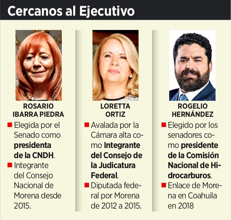 TOMA AMLO CONTROL DE LOS REGULADORES: Avanza la captura de organismos autónomos con imposición de personajes afines al Presidente