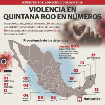 LOS DETENIDOS POR LA VIOLENCIA EN QR: Durante 2019, 99 personas fueron vinculadas o sentenciadas por casos de asesinatos