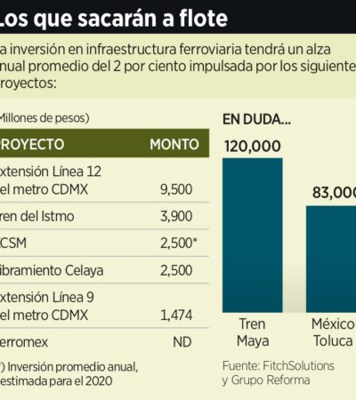 Advierten que Tren Maya y el Tren México-Toluca enfrentan grandes riesgos por incertidumbre regulatoria y de financiamiento