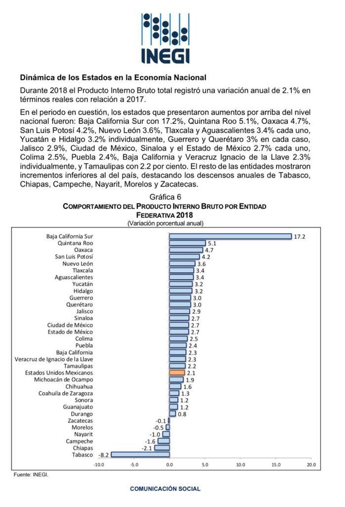 Es QR la segunda entidad en crecimiento de Producto Interno Bruto por arriba del nivel nacional, según el INEGI