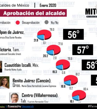 Rompeolas   Desaprueban ocho de cada 10 cancunenses 'gobierno' de 'Mara' Lezama