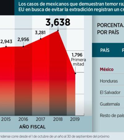 Acredita EU miedo a retornar a México de migrantes ilegales