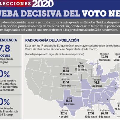 GRÁFICO | Prueba decisiva del voto negro en elecciones primarias en EU