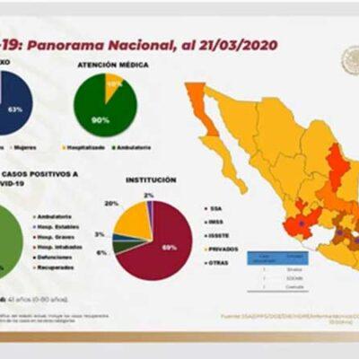 Aumentan a 251 los casos confirmados de COVID-19 en México