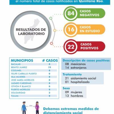 Mantiene QR 22 casos positivos de Covid-19 y se analizan 16, anuncia la Secretaría de Salud