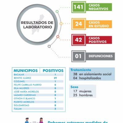 ALCANZA EL COVID-19 A TULUM Y COZUMEL: Suman 42 casos positivos en seis municipios de Quintana Roo; se mantiene la cifra de un muerto