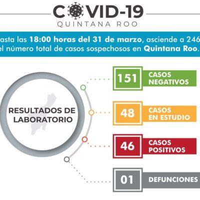 Cierra Quintana Roo marzo con 46 casos de COVID-19 y 48 en estudio