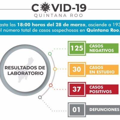 REGISTRA BACALAR PRIMER CASO DE COVID-19: Suman 37 infectados por coronavirus en Quintana Roo