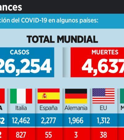SEPARA AL MUNDO EL CORONAVIRUS: Propagación del COVID-19 pone en alerta a muchos países, cierran fronteras y suspenden eventos masivos