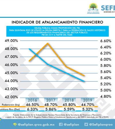 Quintana Roo con mejor desempeño en el Indicador de Apalancamiento Financiero a nivel Federal