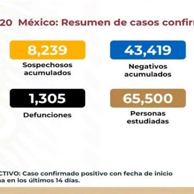 Reportan 84 muertes y 970 casos positivos de COVID-19 en el país en 24 horas