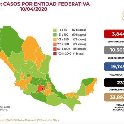 Registra México 233 muertos y tres mil 844 contagiados por COVID-19