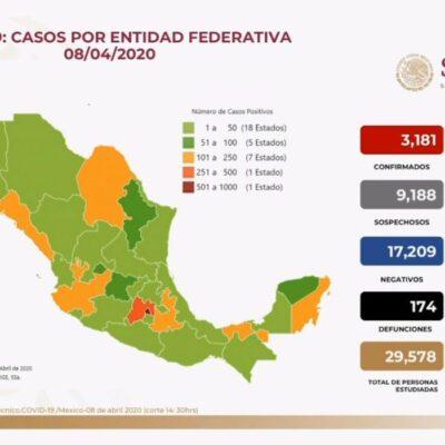 IMPARABLE: Suman 174 fallecidos por COVID-19 en México; 3 mil 181 casos confirmados