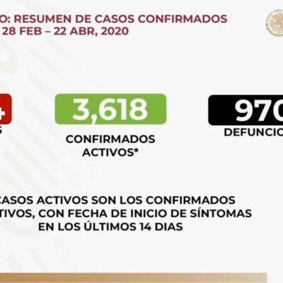 Enfrenta México 10 mil 544 casos positivos de COVID-19; van 970 defunciones