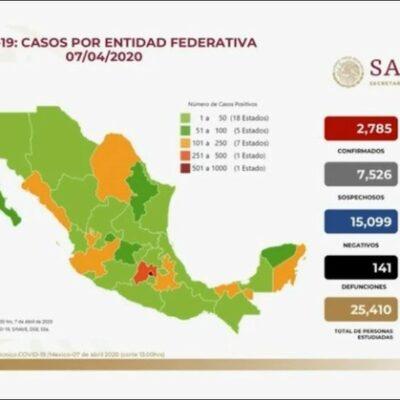 Reportan 141 fallecidos por COVID-19 y 2 mil 785 casos confirmados a nivel nacional