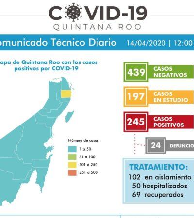 ALCANZA QR 24 MUERTES POR COVID-19: Reporta Sesa 245 casos positivos y otros 197 en estudio; Cancún representa el 71% de la incidencia