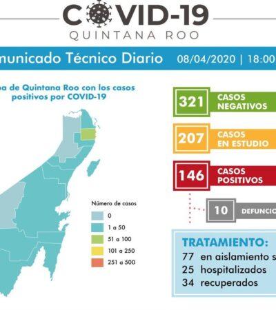 TIENE TULUM SU PRIMER MUERTO POR COVID-19: Contabilizan 146 casos confirmados en QR, 100 tan sólo en Cancún; ya van 10 decesos