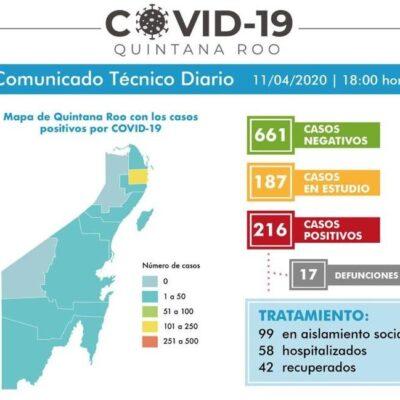 AUMENTAN A 17 LOS MUERTOS POR COVID EN QR: En menos de 24 horas reportan 3 defunciones más y 216 casos confirmados