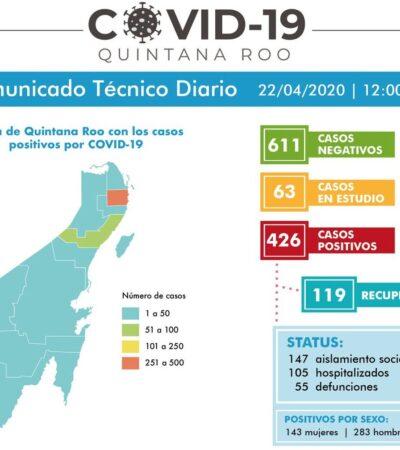 SE INTENSIFICA EL COVID-19 EN QR… SUMAN 17 MUERTOS EN 24 HORAS:  Reportan 50 nuevos enfermos para un total de 426; Cancún, el mayor foco de contagio y muertes