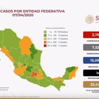 INCREMENTAN ENFERMOS DE COVID-19 EN MÉXICO: Reportan 2 mil 785 casos positivos y 141 decesos en el país