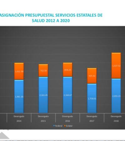 FORTALECE QR CAPACIDAD EN HOSPITALES ANTE COVID-19: En 2019, Carlos Joaquín incrementó a mil 890 millones de pesos el presupuesto anual de salud, un crecimiento de 926 millones de pesos con relación al 2016