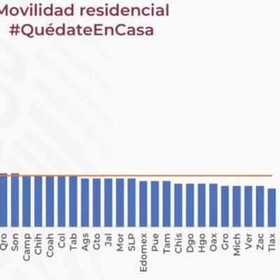 Encabeza Quintana Roo a los estados que más han reducido su movilidad para frenar propagación del virus
