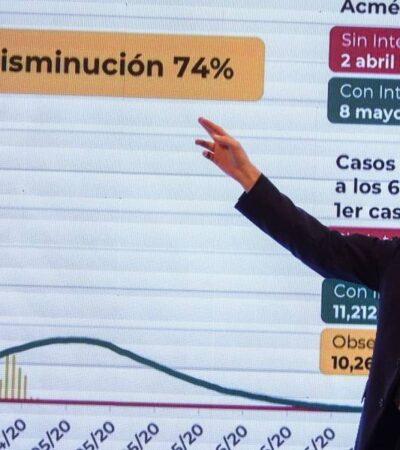 Se logró 74% de aplanamiento de la curva de contagios por COVID-19, dice López-Gatell