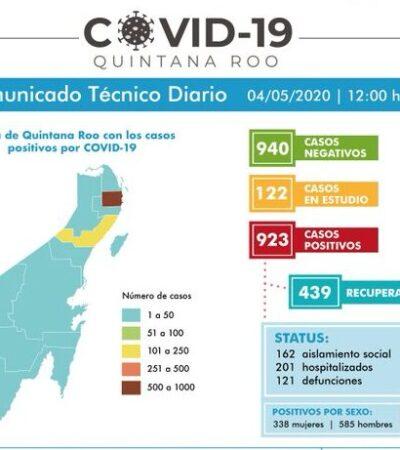 Un fallecido y 12 casos adicionales de COVID-19 en Quintana Roo