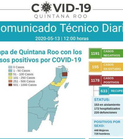 PRIMER MUERTO POR COVID-19 EN ISLA MUJERES: Reportan 9 decesos más, 7 de ellos en Cancún, para un total de 220 en QR; suman 1,178 enfermos