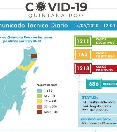 SUMA QR OTROS 7 DECESOS POR COVID-19:  Surgen 40 casos nuevos de coronavirus; Cancún acapara muertes y contagios