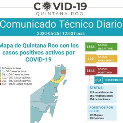 SE MODERAN CONTAGIOS Y MUERTES: Suman 34 nuevos casos y 3 nuevos fallecidos por COVID-19 en Quintana Roo