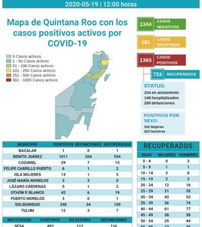 Mueren siete a causa del COVID-19 en las últimas 24 horas en Quintana Roo