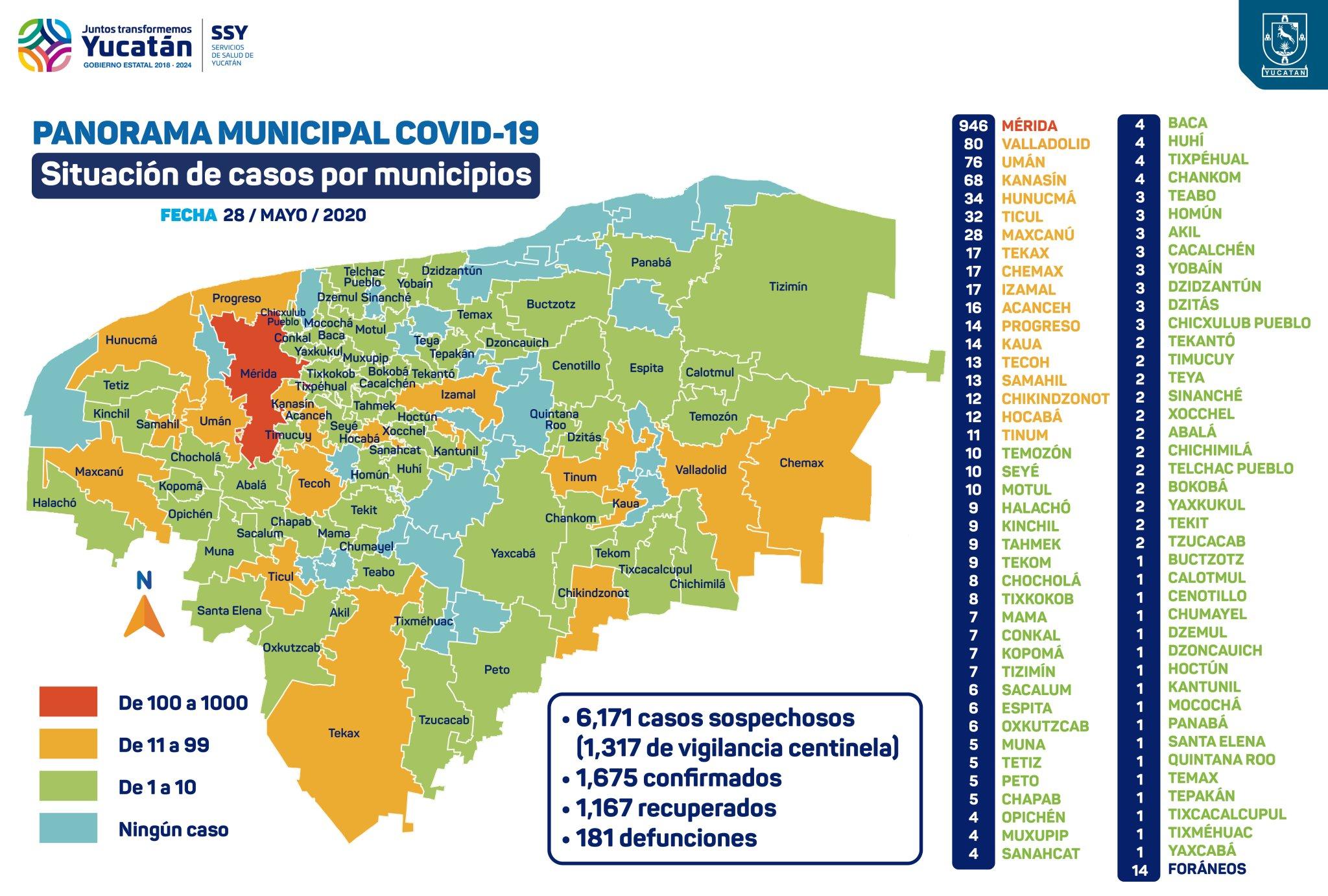 YUCATÁN AÚN ESTÁ EN ROJO EN EL SEMÁFORO DE REACTIVACIÓN: Reportan 1,675 contagios y 181 muertos acumulados