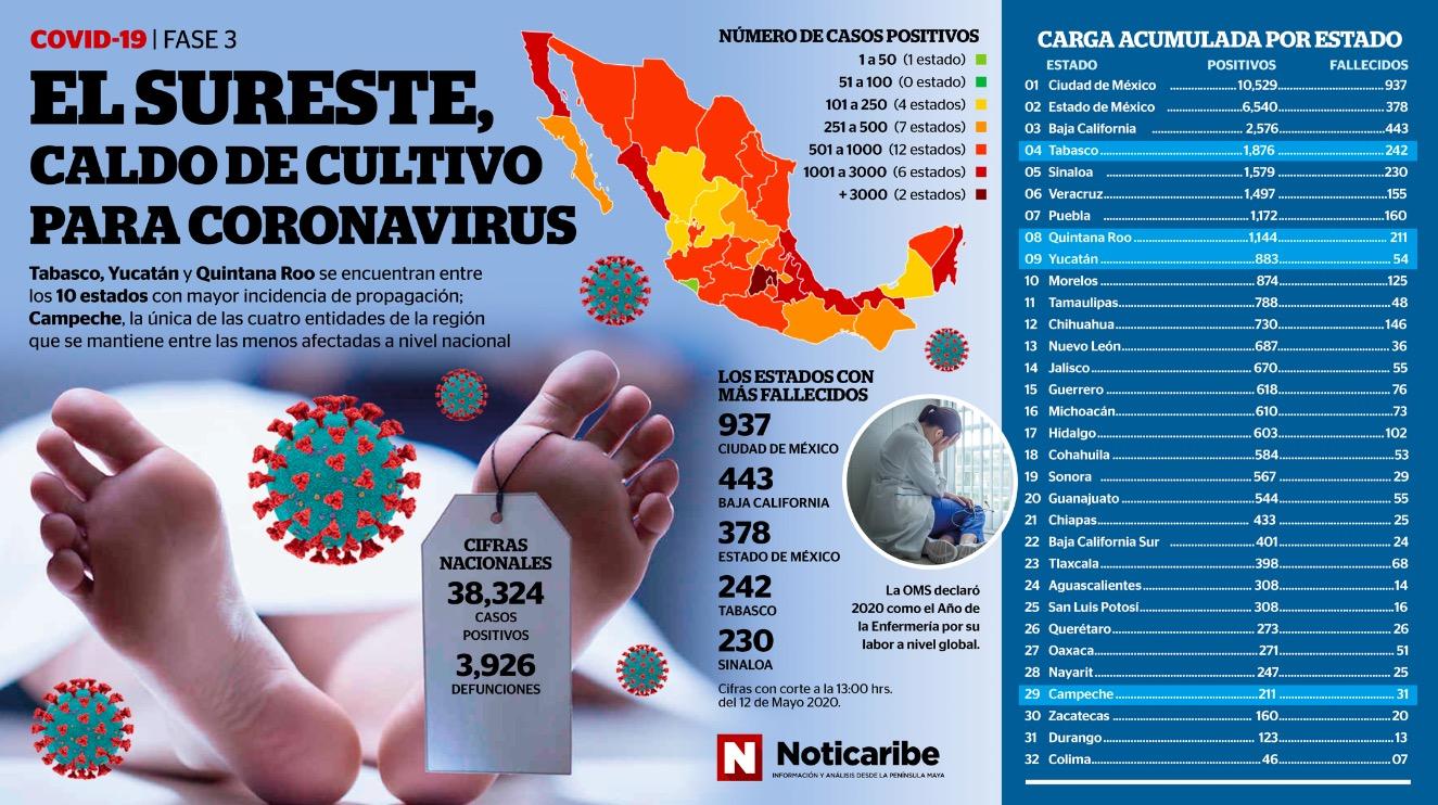 CURVA EPIDÉMICA ASCENDENTE: 8 mil 817 contagios activos y 3 mil 926 muertes
