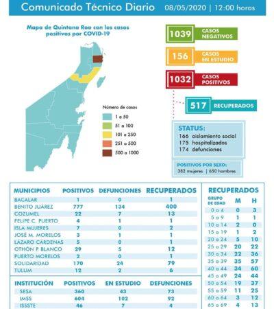 REBASA QR LOS MIL CONTAGIOS: Reportan 1032 casos positivos y 174 defunciones por COVID-19