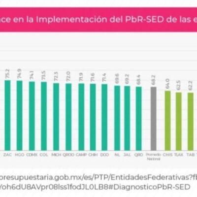 Avanza QR en la aplicación del Presupuesto basado en Resultados, según estadísticas de la SHCP