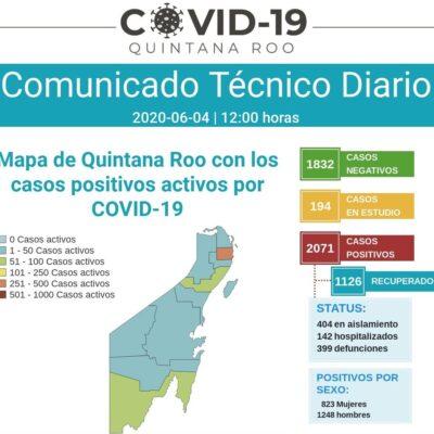 REPUNTAN CONTAGIOS Y CANCÚN REBASA LOS 300 MUERTOS: Llega QR a los 2,071 casos positivos y a los 399 decesos por COVID-19