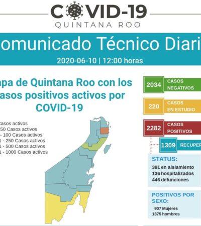 OTRO DÍA NEGRO PARA QR CON 19 MUERTOS Y 41 NUEVOS CONTAGIOS: Cancún reporta 15 decesos y QR sube a 446 defunciones y 2,282 casos positivos
