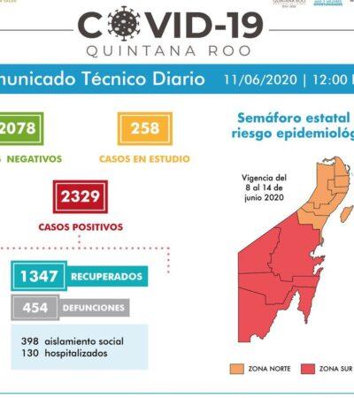 NO CEDE EL VIRUS EN CANCÚN Y SUMA QR OTROS 8 MUERTOS Y 47 CONTAGIOS: Acumula el estado 2,329 casos positivos y 454 defunciones