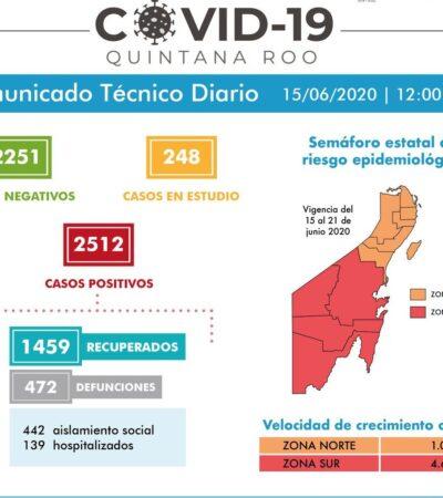 ¿EMPIEZA A BAJAR LA CURVA EN QR?: Reportan sólo 7 nuevos contagios y 5 muertos en 24 horas; primer día sin decesos en Cancún en semanas
