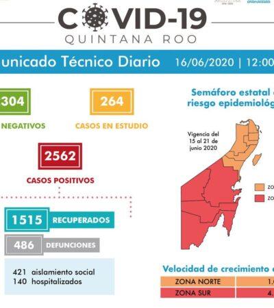 NO, NO BAJA LA CURVA… REPORTAN 50 NUEVOS CONTAGIOS Y 14 MUERTOS EN QR: Suman 2,562 casos positivos y 486 defunciones por COVID-19