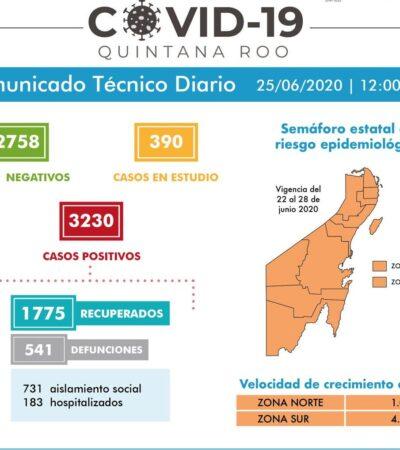 REPORTAN 88 NUEVOS CONTAGIOS Y 7 MUERTOS: Suma QR 3,230 casos positivos y 541 defunciones con semáforo en naranja