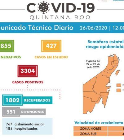 SUPERA CANCÚN LOS DOS MIL CONTAGIOS Y CHETUMAL REBASA A PLAYA: Reportan 74 nuevos casos positivos y otros 10 muertos en 24 horas por COVID-19 en QR