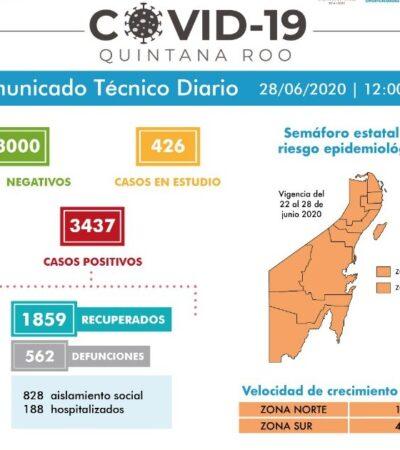 SUMA QR 39 NUEVOS CONTAGIOS Y 6 MUERTES: Suben a 3,437 los casos positivos y a 562 las defunciones por COVID-19
