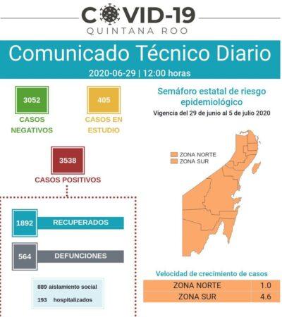 MÁS DE CIEN CONTAGIOS DE COVID-19: Reporta QR dos muertos en las últimas 24 horas y una curva de propagación que no baja