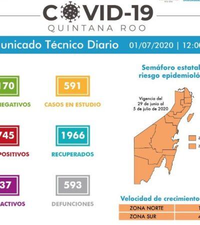 REPUNTAN CASOS EN QR Y CHETUMAL VUELVE A REBASAR A CANCÚN: Reportan 126 nuevos contagios y 16 decesos en las últimas 24 horas