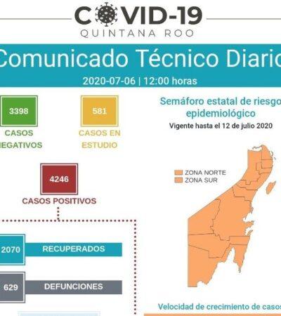 Acumula QR 4,246 casos positivos y 629 defunciones por COVID-19