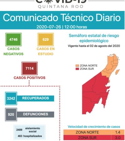YA ESTÁ CANCÚN POR ENCIMA DE LOS 3,500 CONTAGIOS: Reportan 94 nuevos casos positivos y 8 muertos en 24 horas en Quintana Roo